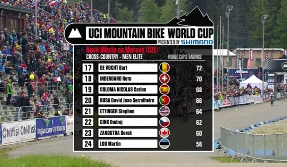 UCI MTB World Cup 2015 Nove Mesto Czech Republic David Rosa