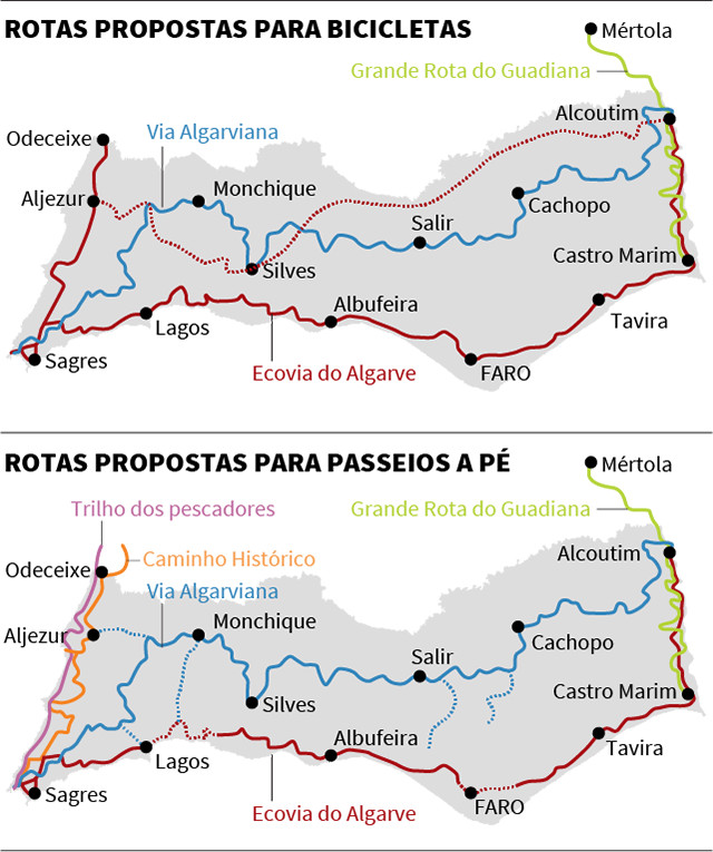 O Algarve na rota internacional do Cycling & Walking