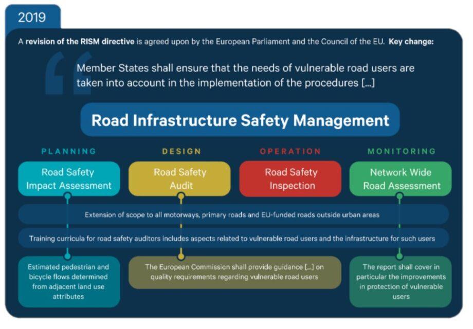 A UE vai prestar mais atenção à segurança dos ciclistas através da diretiva Road Infrastructure Safety Management