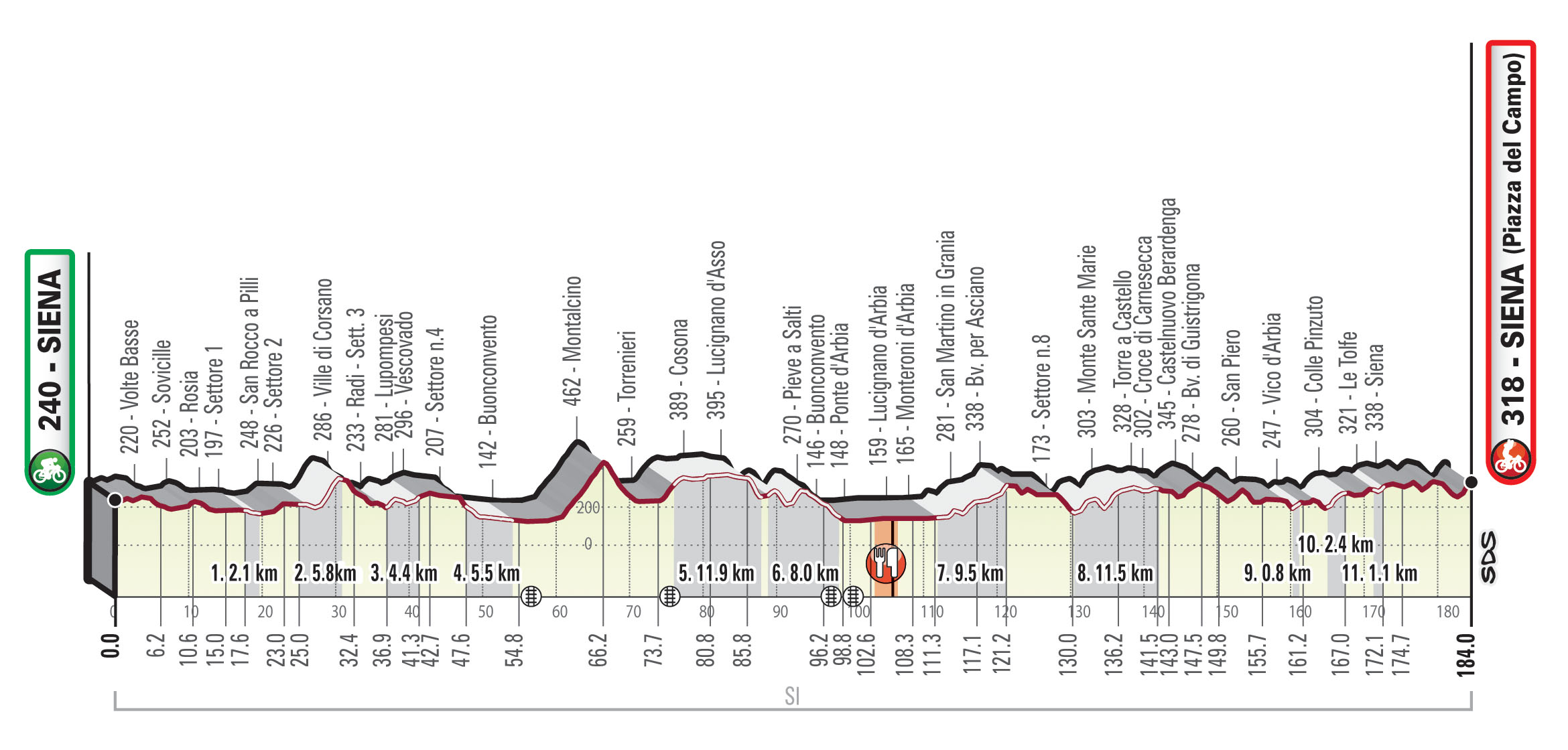 Strade Bianche Route